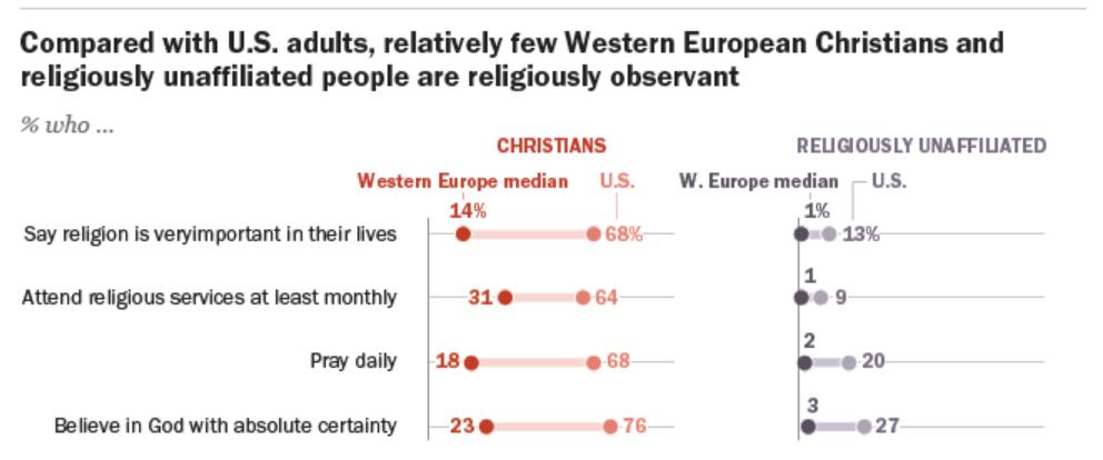 A diferencia de Estados Unidos, pocos cristianos de Europa Occidental son religiosamente coherentes