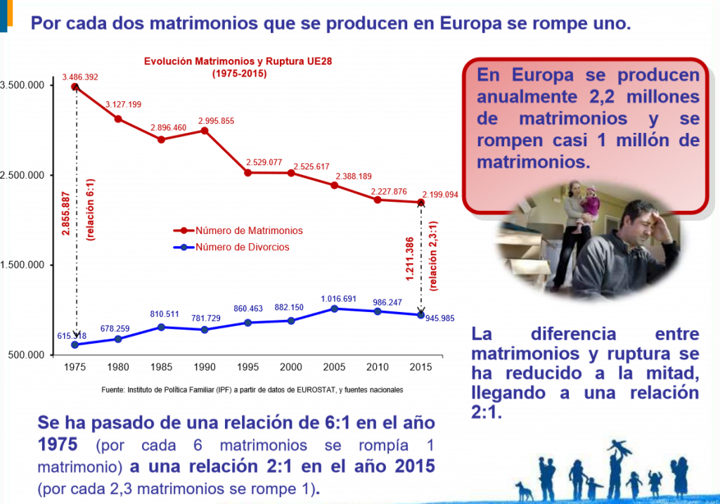 "El IPF advierte de que ""por cada dos matrimonios que se producen en Europa se rompe uno"""