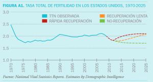 La tasa de fertilidad estadounidense se mantiene por encima de los dos hijos por mujer