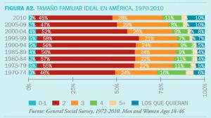 Los estadounidenses prefieren familias con dos o tres hijos como mínimo