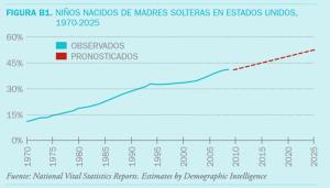 La curva ascendente de hijos de madres solteras se mantiene desde 1970