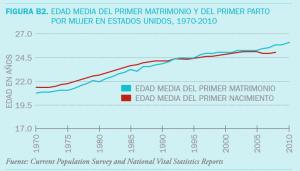 """""""La media de edad del primer matrimonio está superando a la media de edad del primer parto"""", advierte el estudio"""