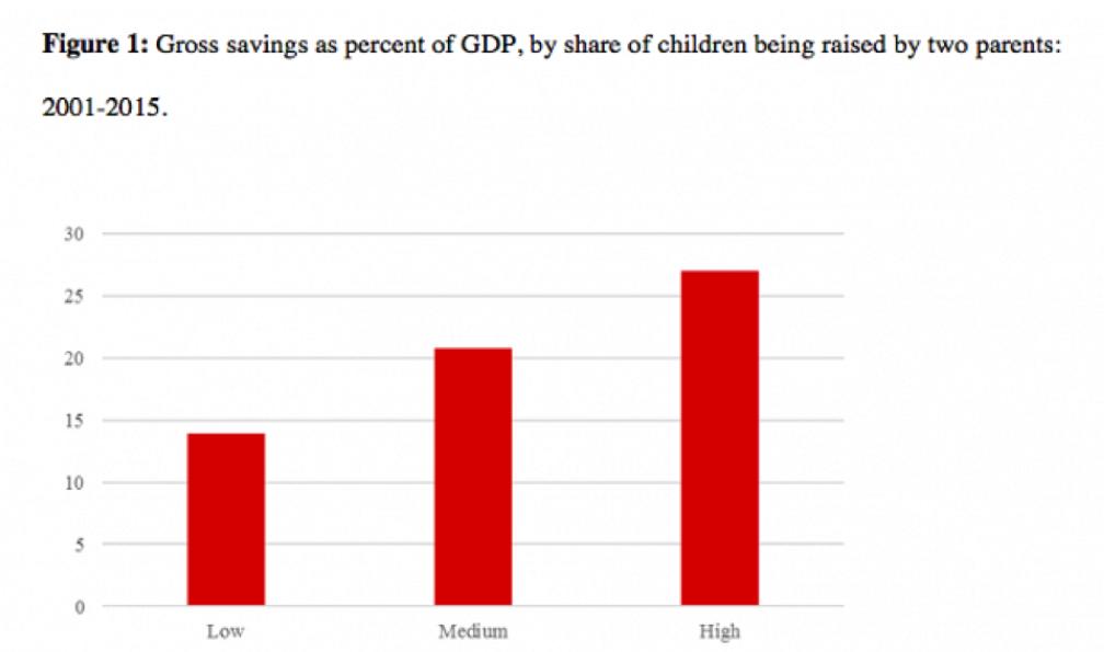 Ahorro bruto en porcentaje del PIB, por porcentaje de niños criados por dos padres