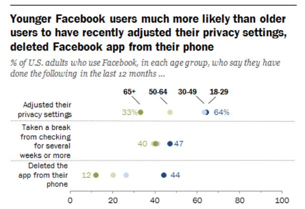Los jóvenes son más propensos que los adultos a eliminar la aplicación de Facebook de sus móviles
