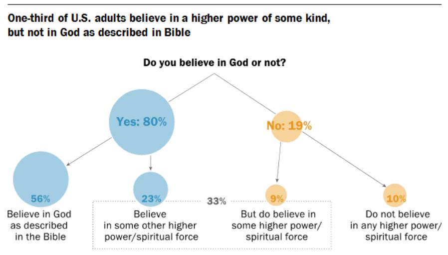 La mayoría de estadounidenses cree en un poder superior y un 56% en el Dios de la Biblia