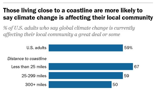 El cambio climático preocupa a un gran número de norteamericanos
