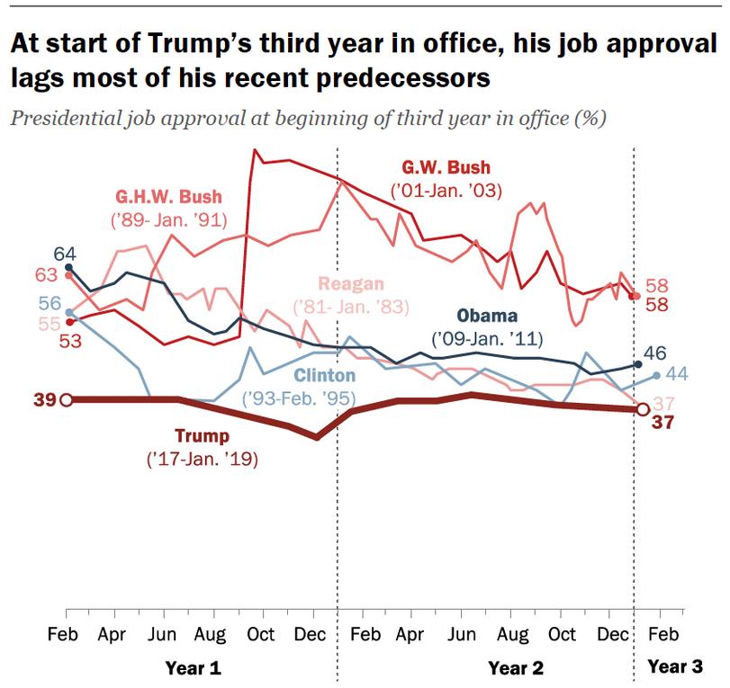 La gestión de Trump