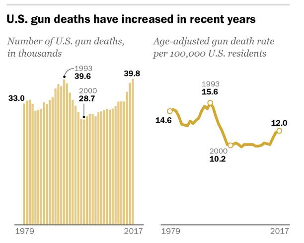 muertes por arma de fuego en Estados Unidos