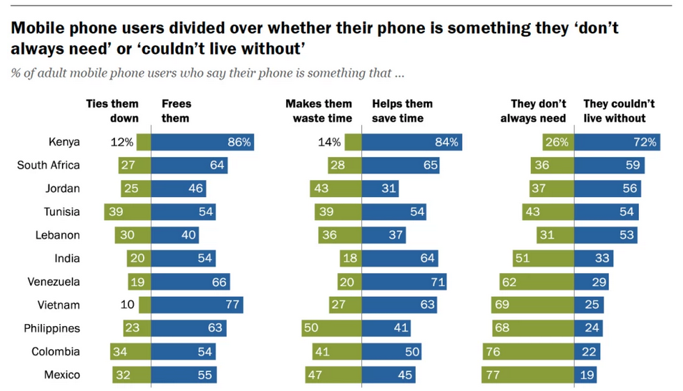 Impacto de los smartphones