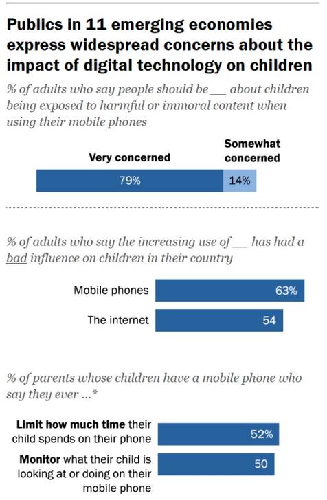 Impacto de smartphones en niños