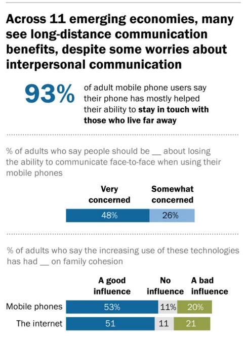 Beneficios del Smartphone