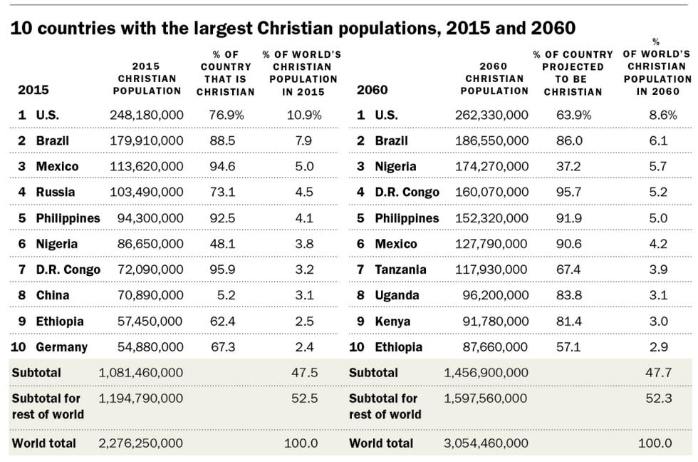 Población cristiana en el mundo