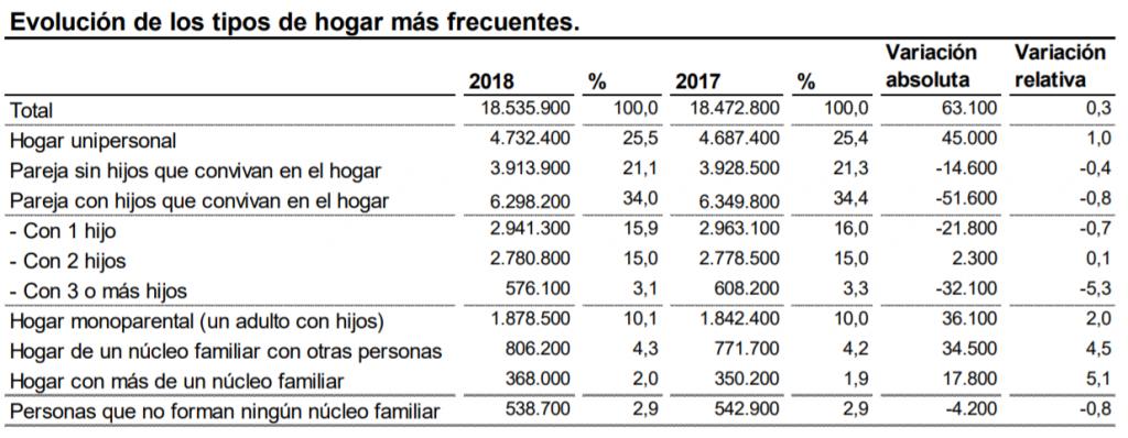 Tipos de hogares en España