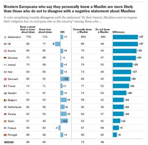 Opinar positivamente sobre los musulmanes, su religión o el Islam es más fácil cuando se les conoce personalmente