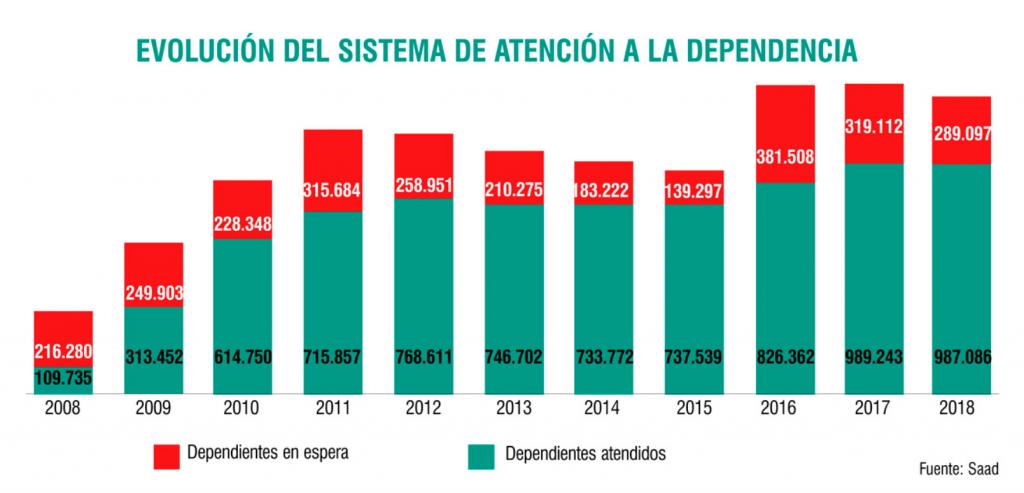 Entre 2016 y 2018 el número de dependientes en lista de espera se ha vuelto a disparar