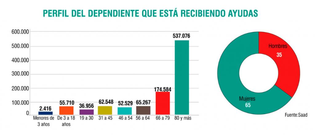 Mayores de 80 años y mujeres, los más afectados por la dependencia
