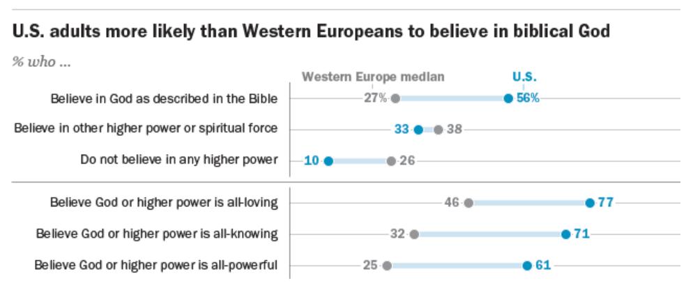 Los estadounidenses también creen más que los europeos en el Dios que describe la Biblia
