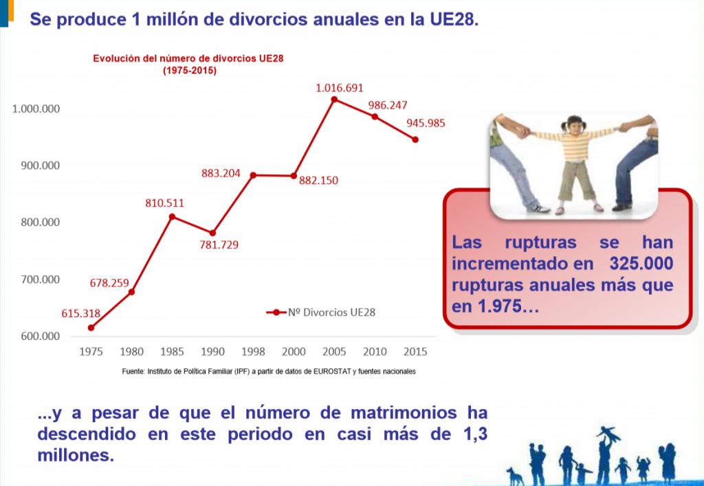 En la UE-28 se producen alrededor de un millón de rupturas matrimoniales al año