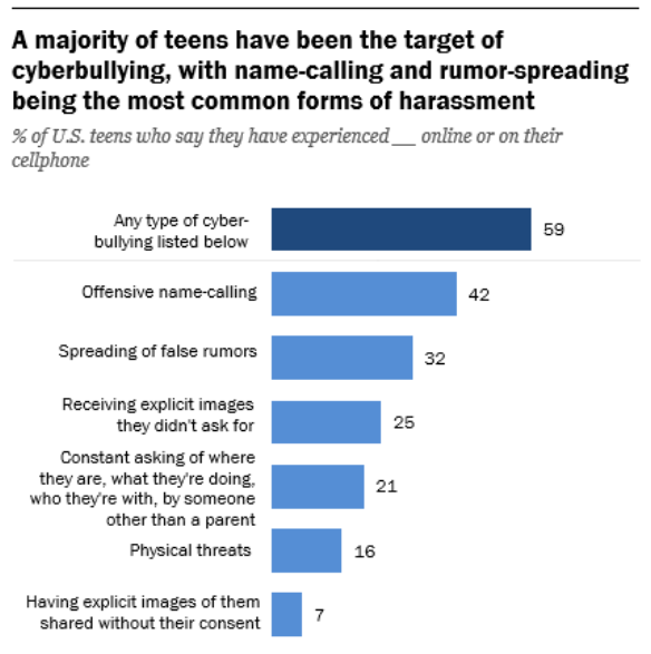 La mayoría de los adolescentes en Estados Unidos han sido blanco de acoso cibernético