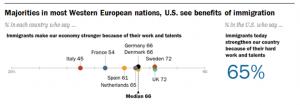 La mayoría de los estadounidenses y europeos ven beneficios económicos con la inmigración