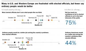 """""""Muchos en los Estados Unidos y Europa Occidental están frustrados con los funcionarios electos"""", advierte el estudio"""