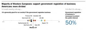 Los europeos y los estadounidenses no coinciden en que los gobiernos deban regular los negocios