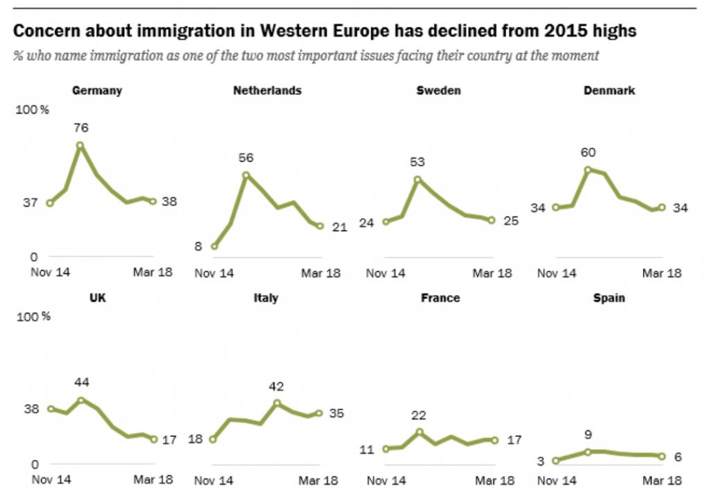 La preocupación por la inmigración en Europa Occidental