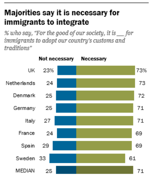 La mayoría de encuestados considera que es necesario que los inmigrantes se integren