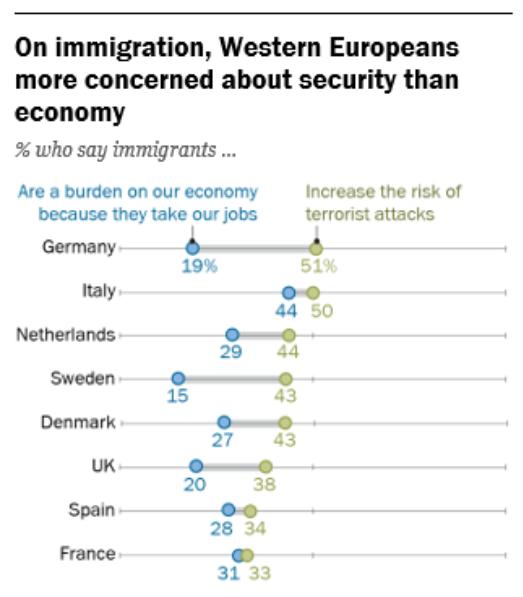 Ante la llegada de inmigrantes, preocupa más la inseguridad que los efectos sobre la economía