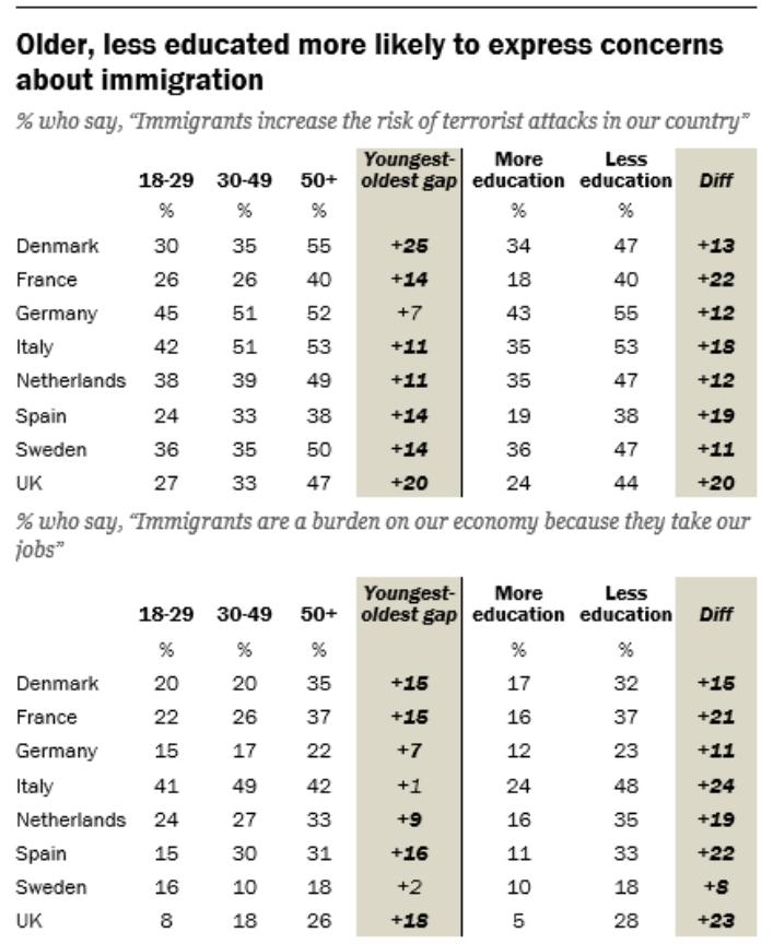 Las personas de más edad y quienes tieien menos estudios se preocupan más ante la inmigración