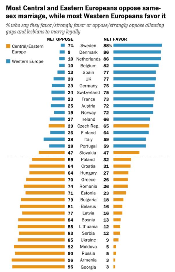 La mayoría de los europeos centrales y orientales se oponen al matrimonio entre personas del mismo sexo; en Europa Occidental, no