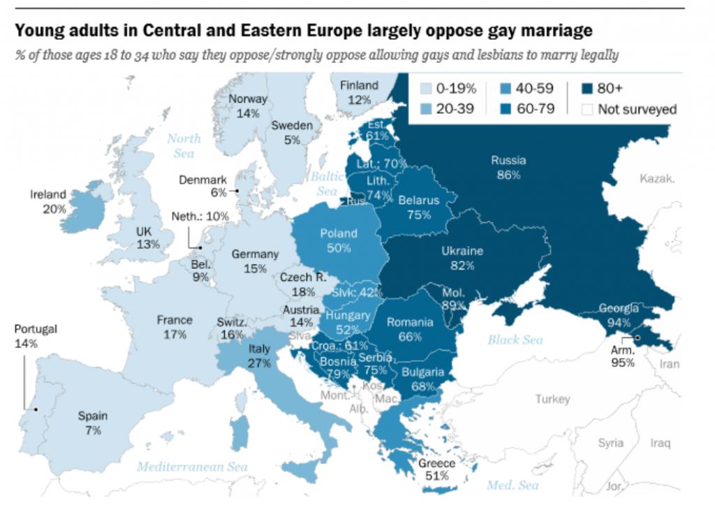 Los jóvenes en Europa Central y del Este también se oponen en gran medida al matrimonio homosexual