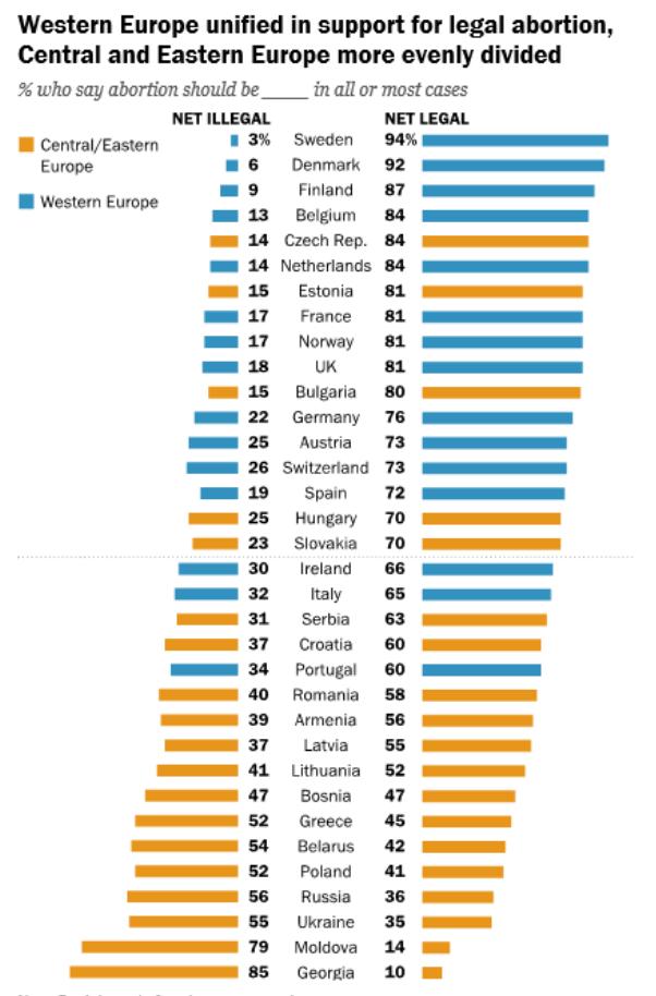 Europa Occidental apoya mayoritariamente el aborto legal; Europa central y oriental está más dividida