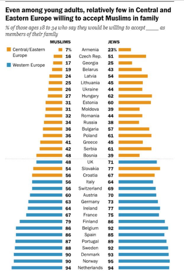 Pocos adultos jóvenes en Europa Central y Oriental están dispuestos a aceptar a los musulmanes en la familia