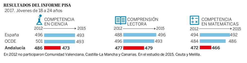 Los resultados del Informe PISA muestran el fracaso educativo en Andalucía