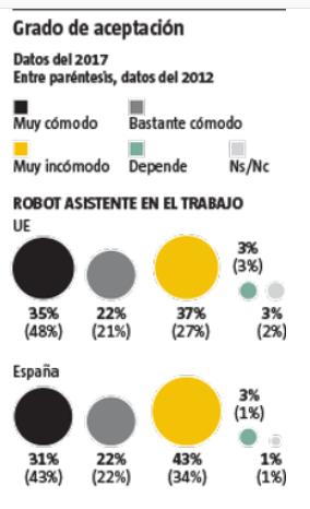 Grado de aceptación del vínculo robots y empleo