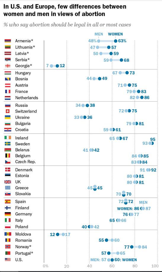 Pocas diferencias entre mujeres y hombres respecto al aborto en Europa y Estados Unidos