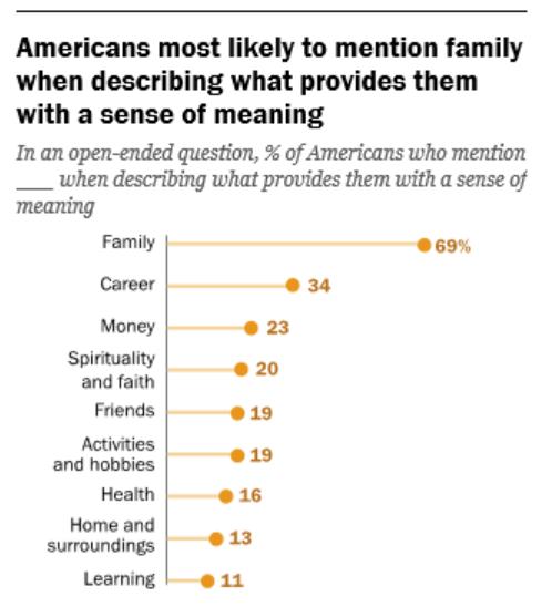 La mayoría de estadounidenses mencionen a la familia cuando describen lo que da sentido a sus vidas