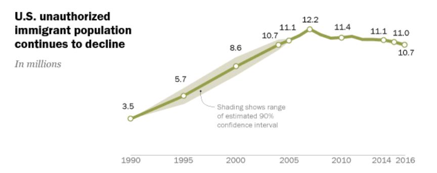 Disminuye la población inmigrante no autorizada en Estados Unidos