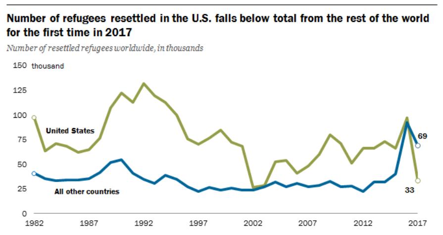 El número de refugiados reasentados en territorio estadounidense desciende de forma significativa