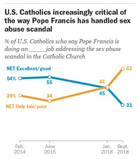 Católicos estadounidenses rebajan su confianza en cómo el Papa maneja el escándalo de los abusos sexuales