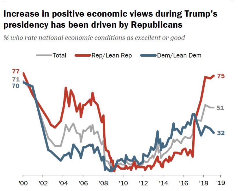 Política económica de Trump