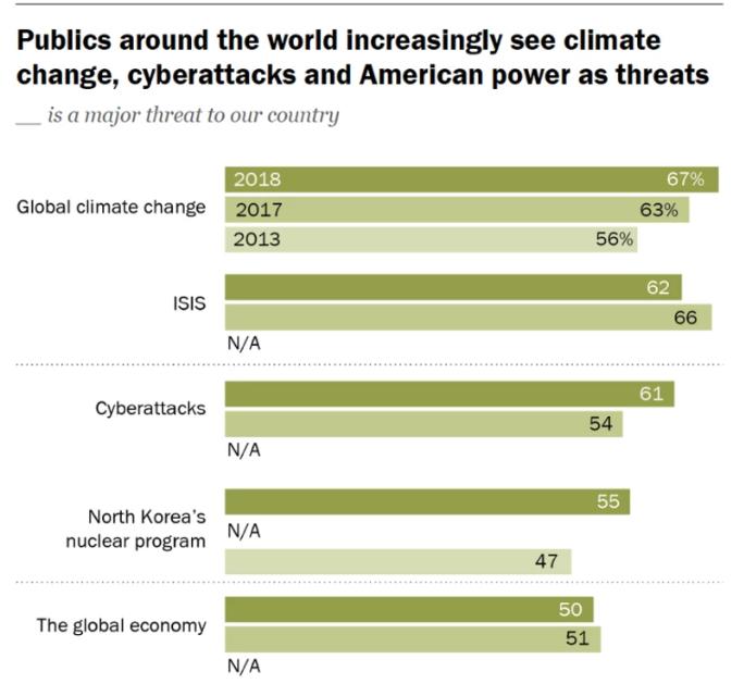 Cambio climático, ISIS y ciberataques