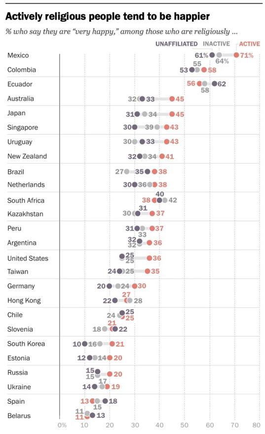 personas religiosas, más felices