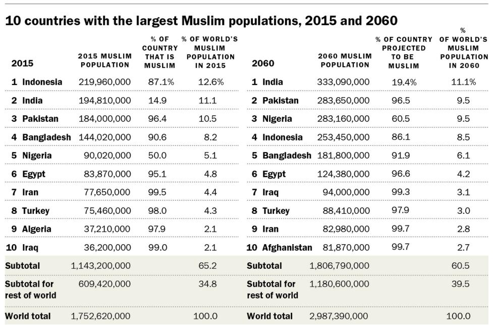 Poblacion musulmana en el mundo