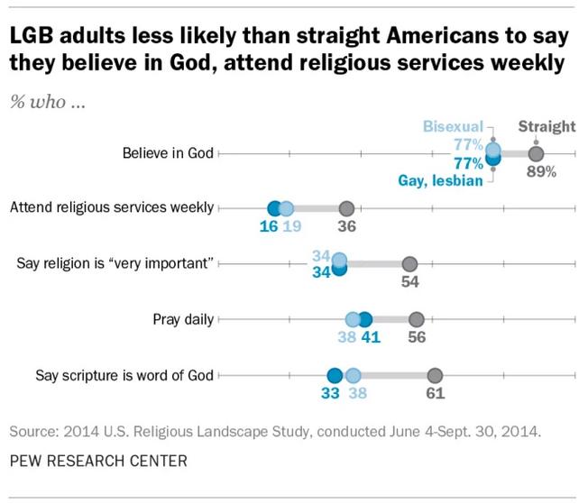 Lesbianas, gays y religiosidad