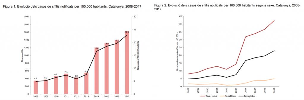 sífilis en España