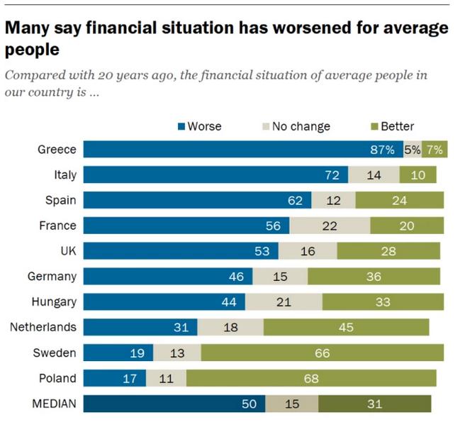 situación financiera UE