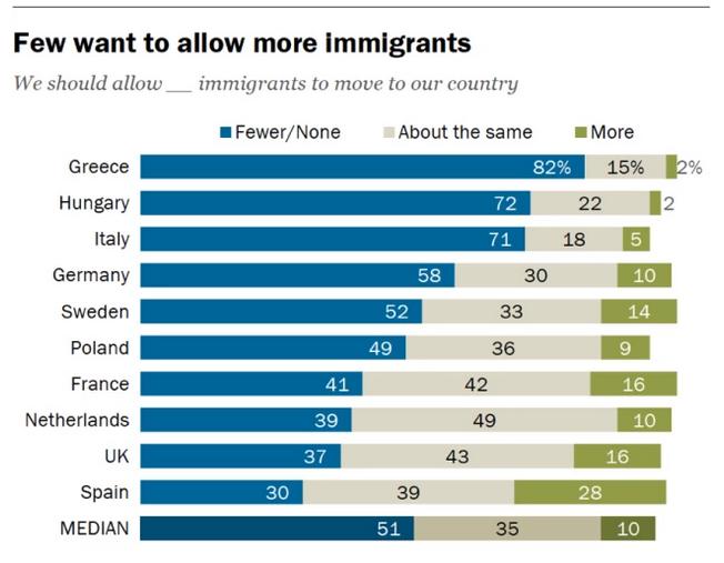 acoger inmigrantes