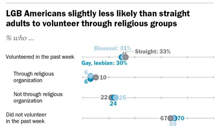 lesbianas, gais e iglesias